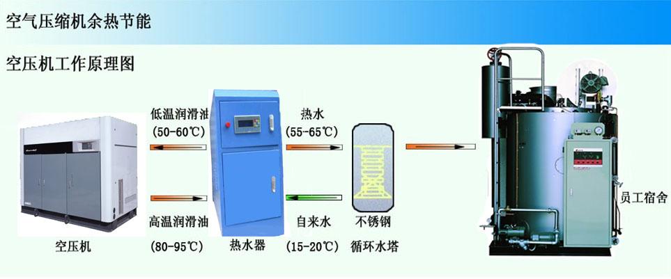 如果担心温度降低损失热量,也可以增加一套回水加热系统,将保温储水桶